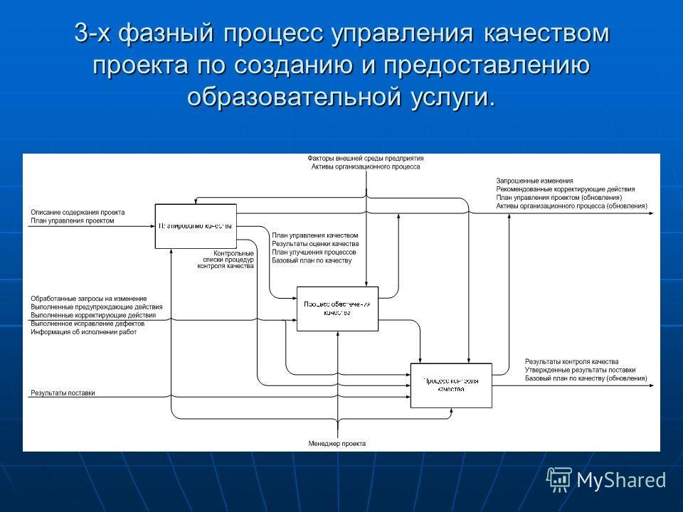 3-х фазный процесс управления качеством проекта по созданию и предоставлению образовательной услуги.