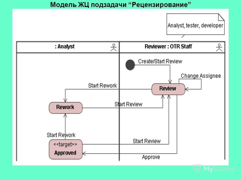 Модель ЖЦ подзадачи Рецензирование