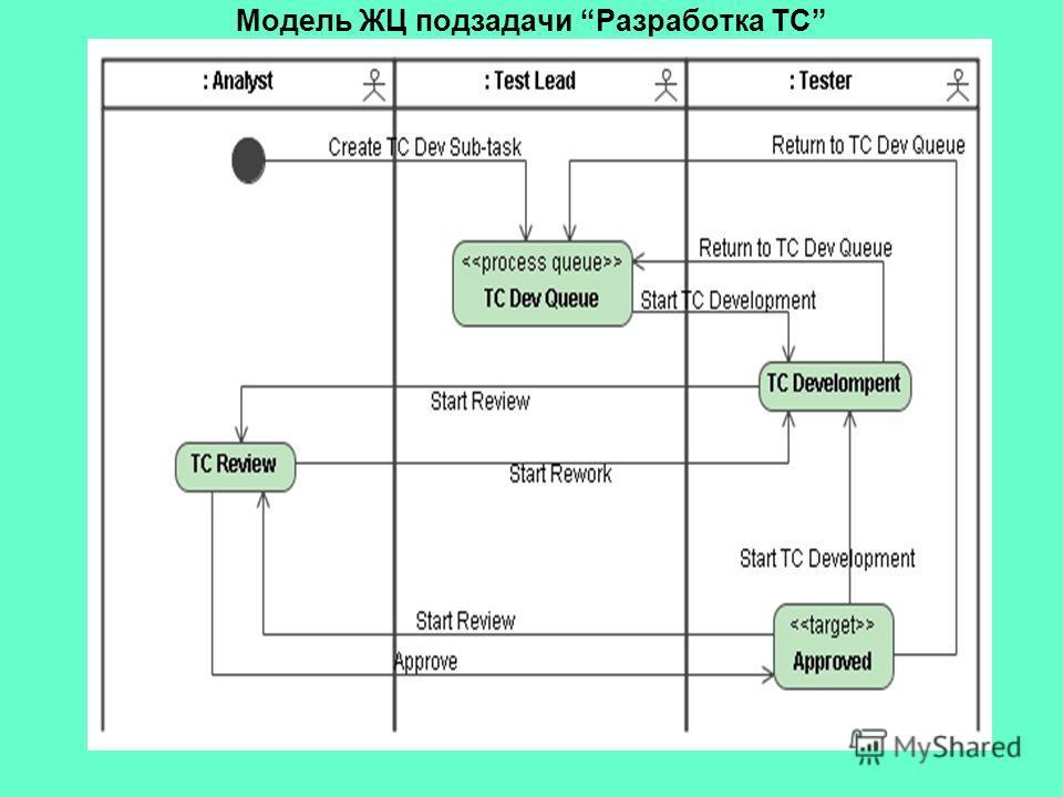 Модель ЖЦ подзадачи Разработка ТС