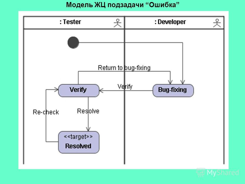 Модель ЖЦ подзадачи Ошибка