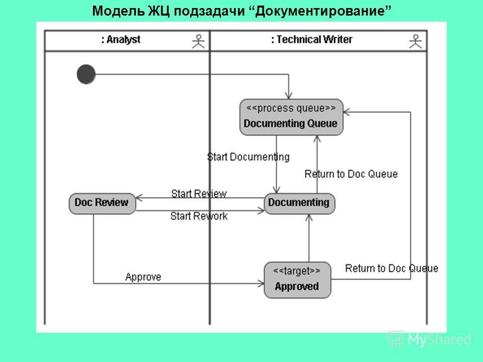 Модель ЖЦ подзадачи Документирование