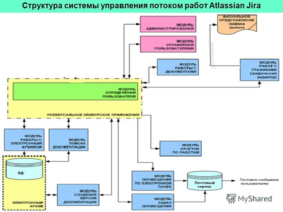 Структура системы управления потоком работ Atlassian Jira