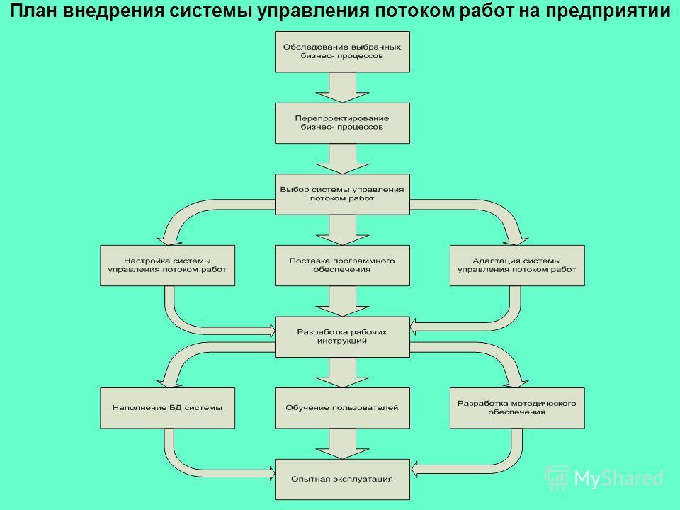 План внедрения системы управления потоком работ на предприятии