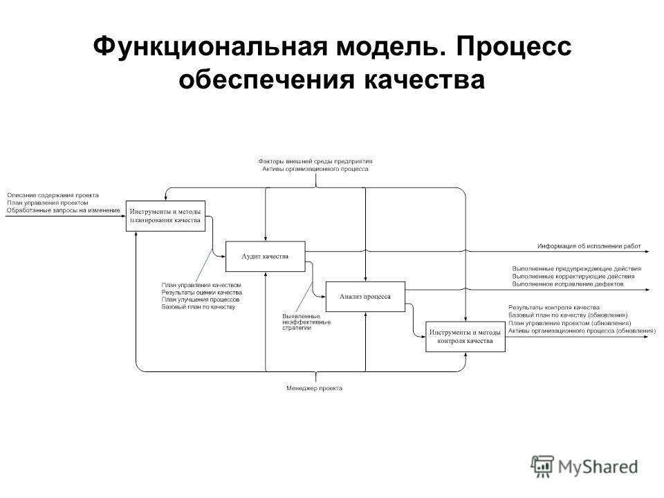 Функциональная модель. Процесс обеспечения качества