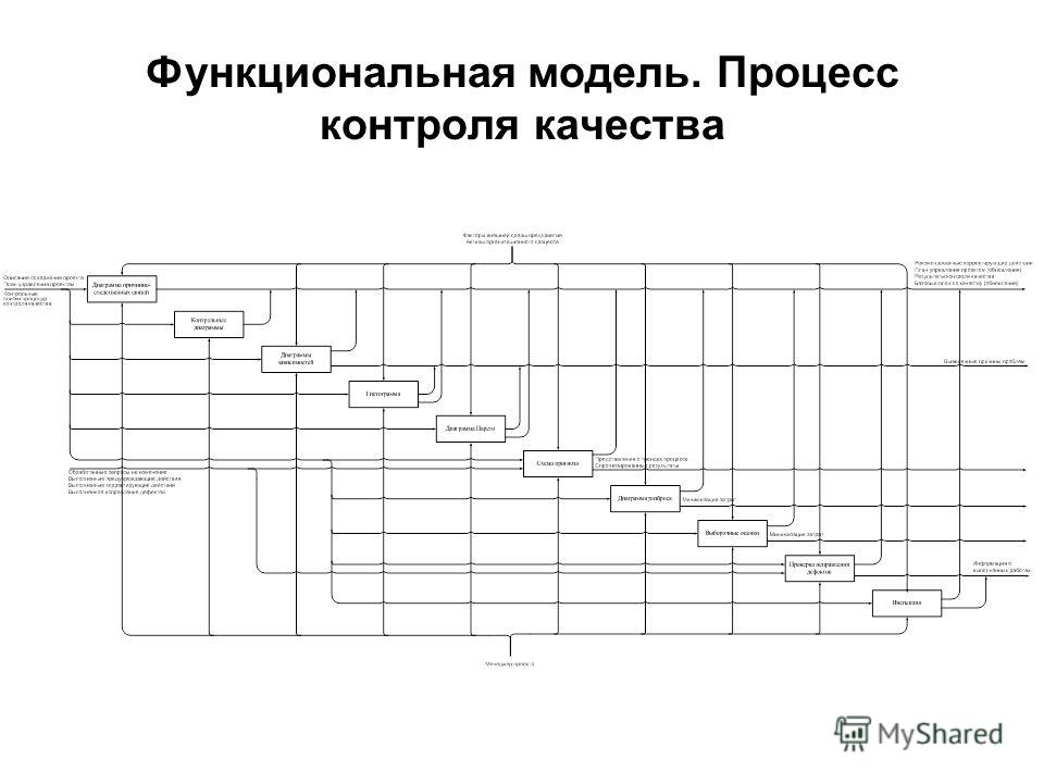 Функциональная модель. Процесс контроля качества