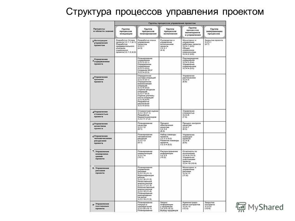 Структура процессов управления проектом