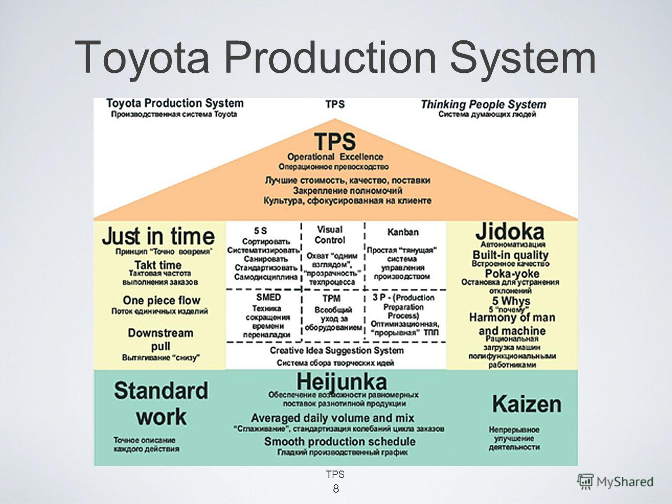 8 Toyota Production System TPS