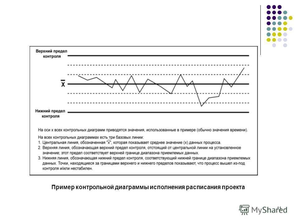 11 Пример контрольной диаграммы исполнения расписания проекта