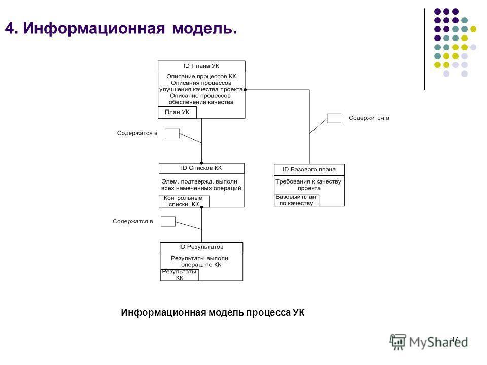 17 4. Информационная модель. Информационная модель процесса УК