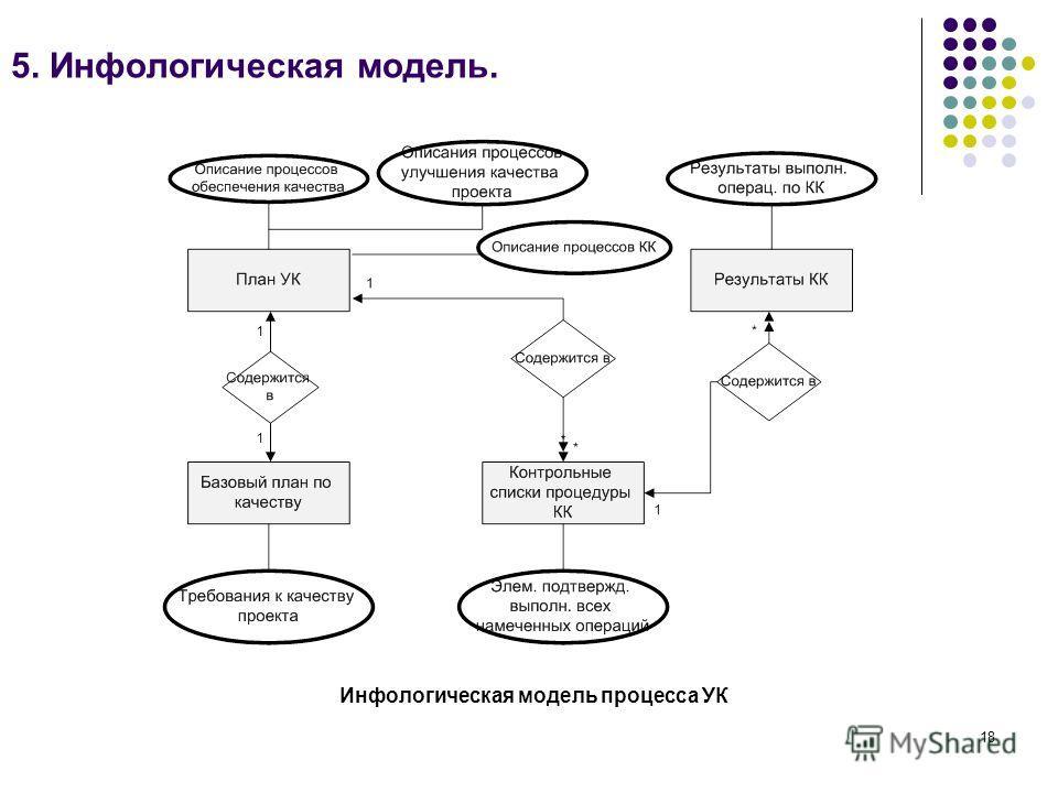 18 5. Инфологическая модель. Инфологическая модель процесса УК