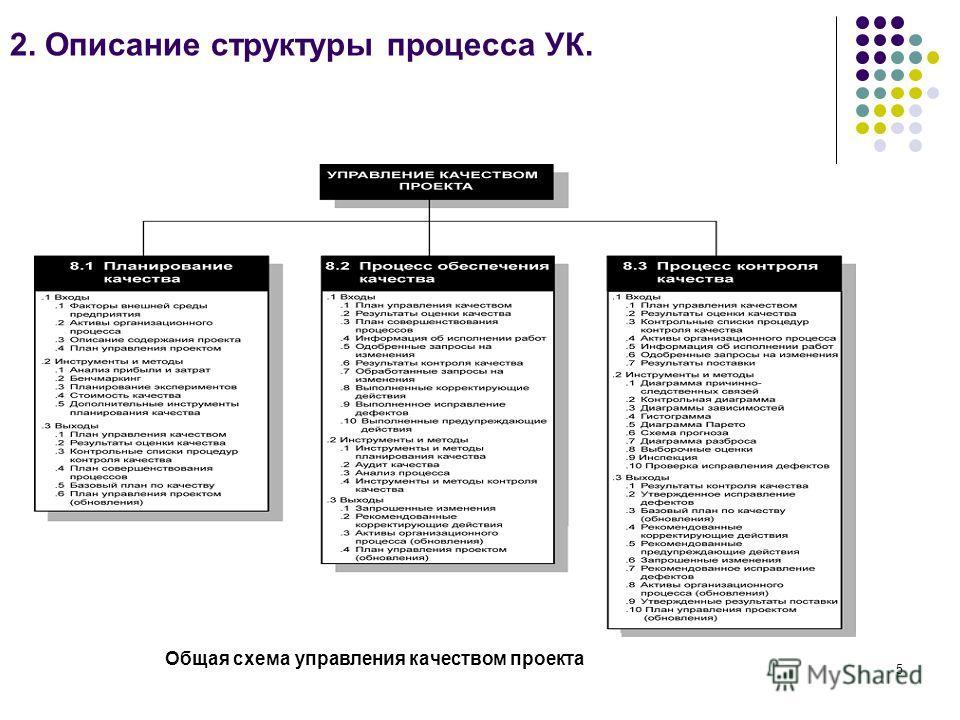 5 2. Описание структуры процесса УК. Общая схема управления качеством проекта
