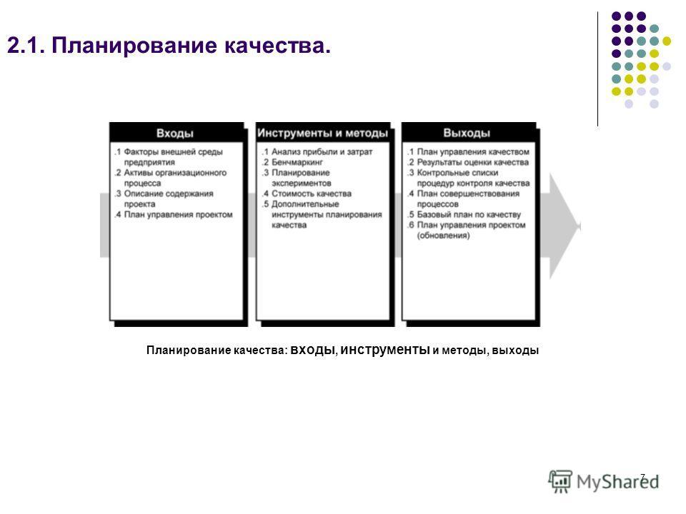 7 2.1. Планирование качества. Планирование качества: входы, инструменты и методы, выходы