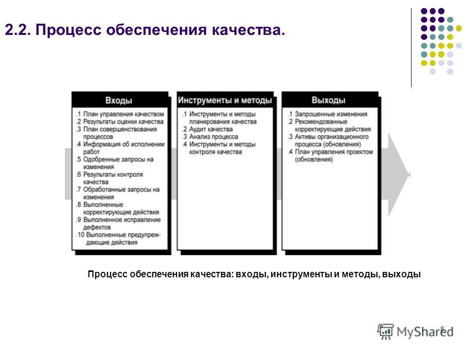 8 2.2. Процесс обеспечения качества. Процесс обеспечения качества: входы, инструменты и методы, выходы