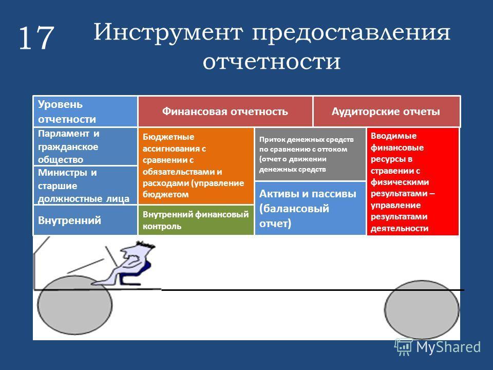 Инструмент предоставления отчетности 17 Бюджетные ассигнования с сравнении с обязательствами и расходами (управление бюджетом Приток денежных средств по сравнению с оттоком (отчет о движении денежных средств Активы и пассивы (балансовый отчет) Вводим