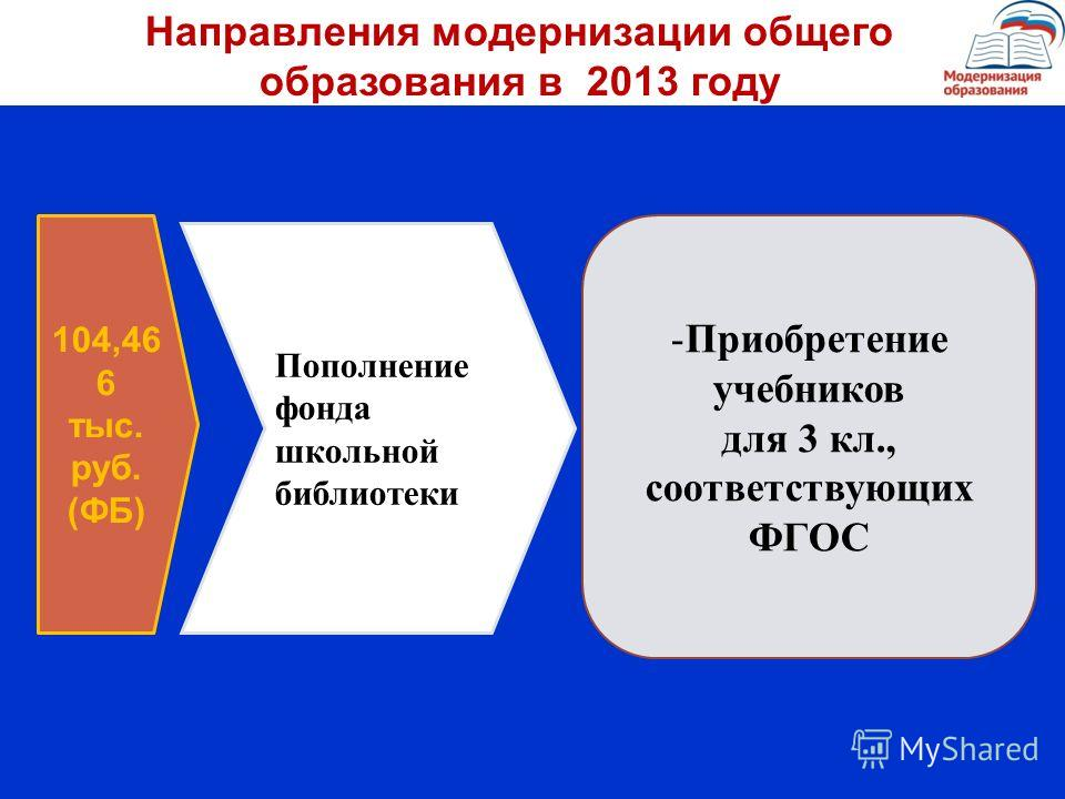 -Приобретение учебников для 3 кл., соответствующих ФГОС 104,46 6 тыс. руб. (ФБ) Пополнение фонда школьной библиотеки Направления модернизации общего образования в 2013 году