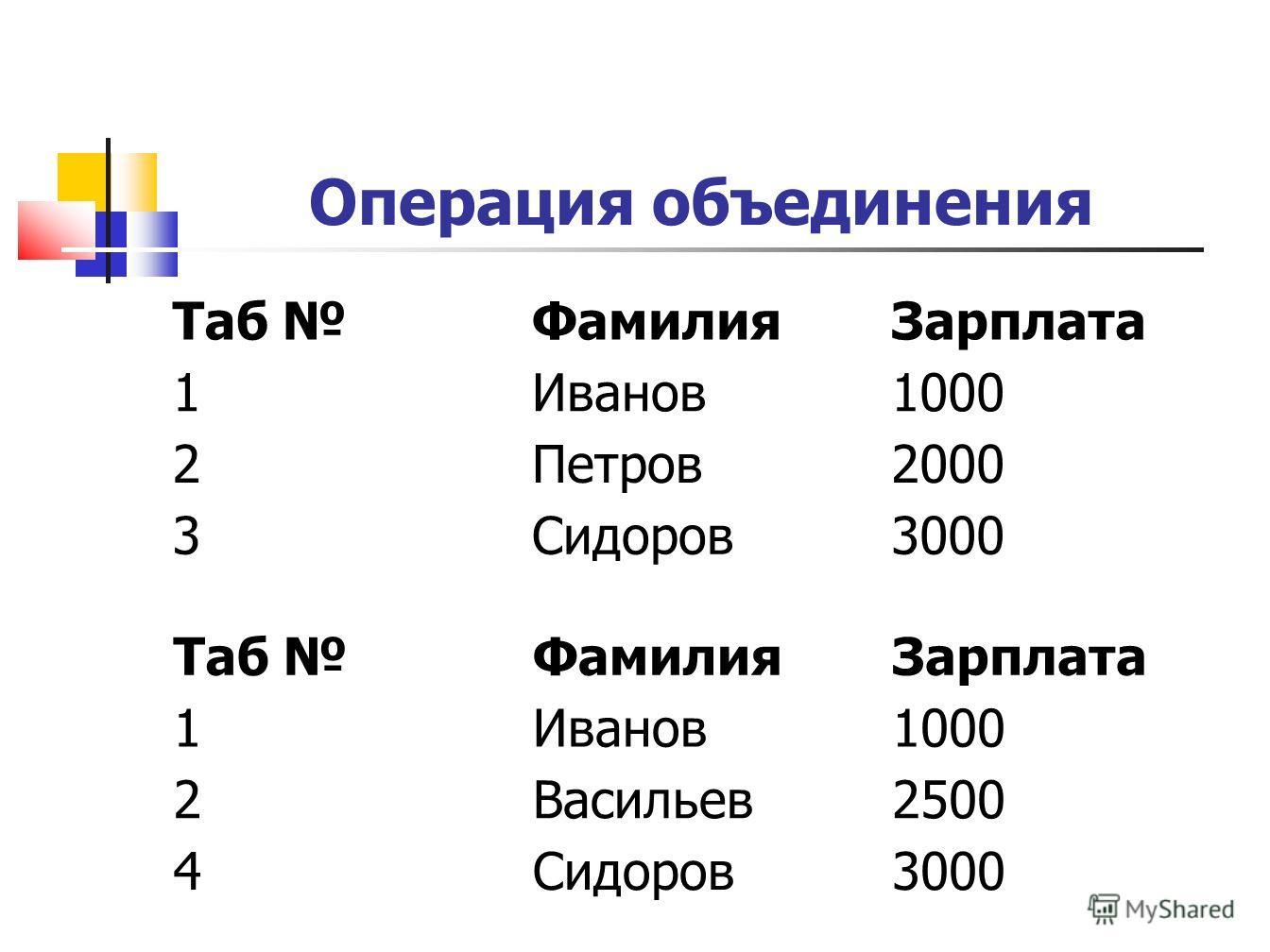Операция объединения Таб ФамилияЗарплата 1Иванов1000 2Петров2000 3Сидоров3000 Таб ФамилияЗарплата 1Иванов1000 2Васильев2500 4Сидоров3000