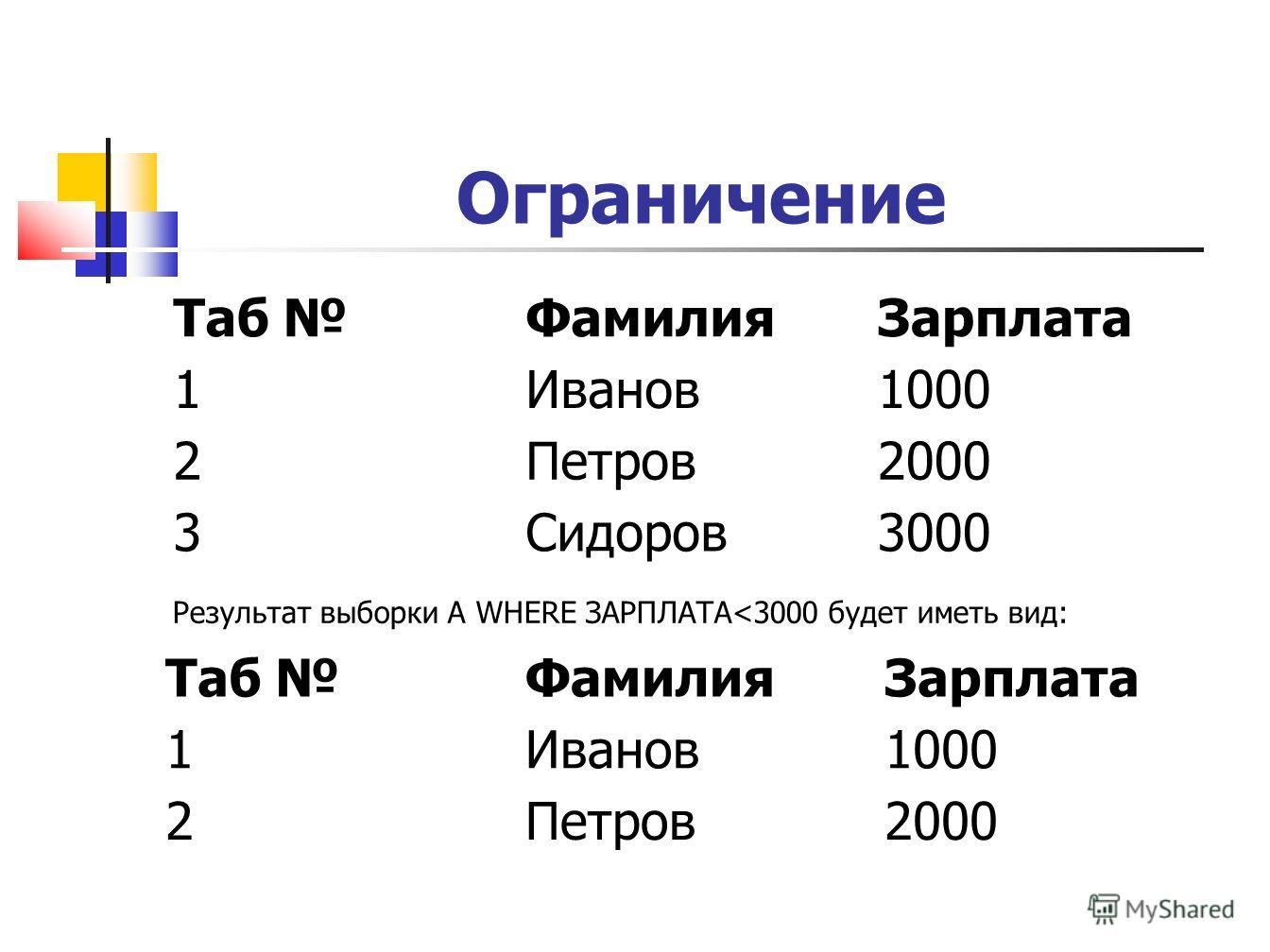 Ограничение Таб ФамилияЗарплата 1Иванов1000 2Петров2000 3Сидоров3000 Результат выборки A WHERE ЗАРПЛАТА