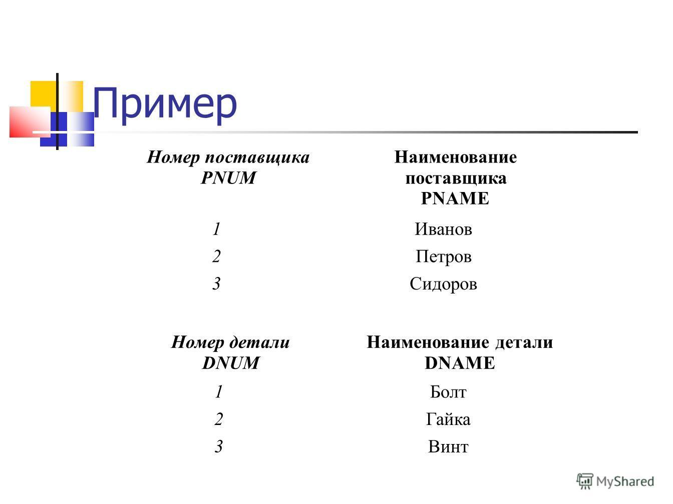 Пример Номер поставщика PNUM Наименование поставщика PNAME 1Иванов 2Петров 3Сидоров Номер детали DNUM Наименование детали DNAME 1Болт 2Гайка 3Винт
