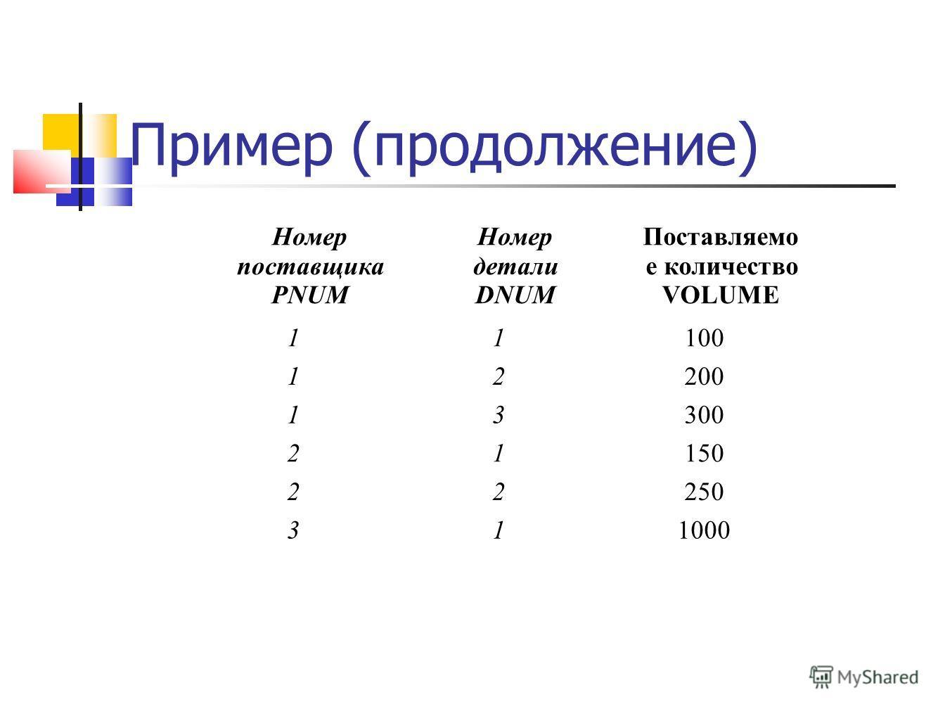Пример (продолжение) Номер поставщика PNUM Номер детали DNUM Поставляемо е количество VOLUME 11100 12200 13300 21150 22250 311000