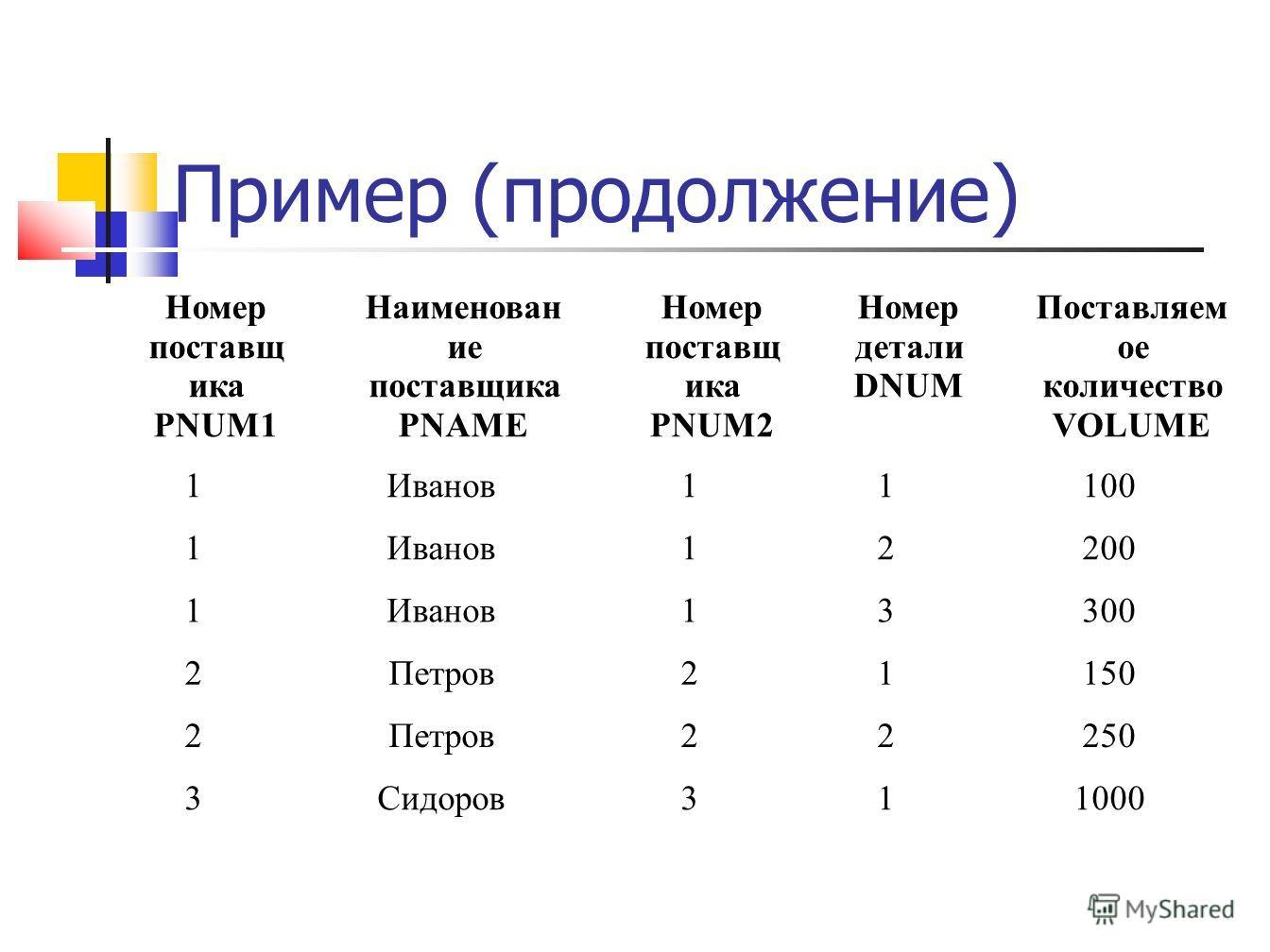 Пример (продолжение) Номер поставщ ика PNUM1 Наименован ие поставщика PNAME Номер поставщ ика PNUM2 Номер детали DNUM Поставляем ое количество VOLUME 1Иванов11100 1Иванов12200 1Иванов13300 2Петров21150 2Петров22250 3Сидоров311000
