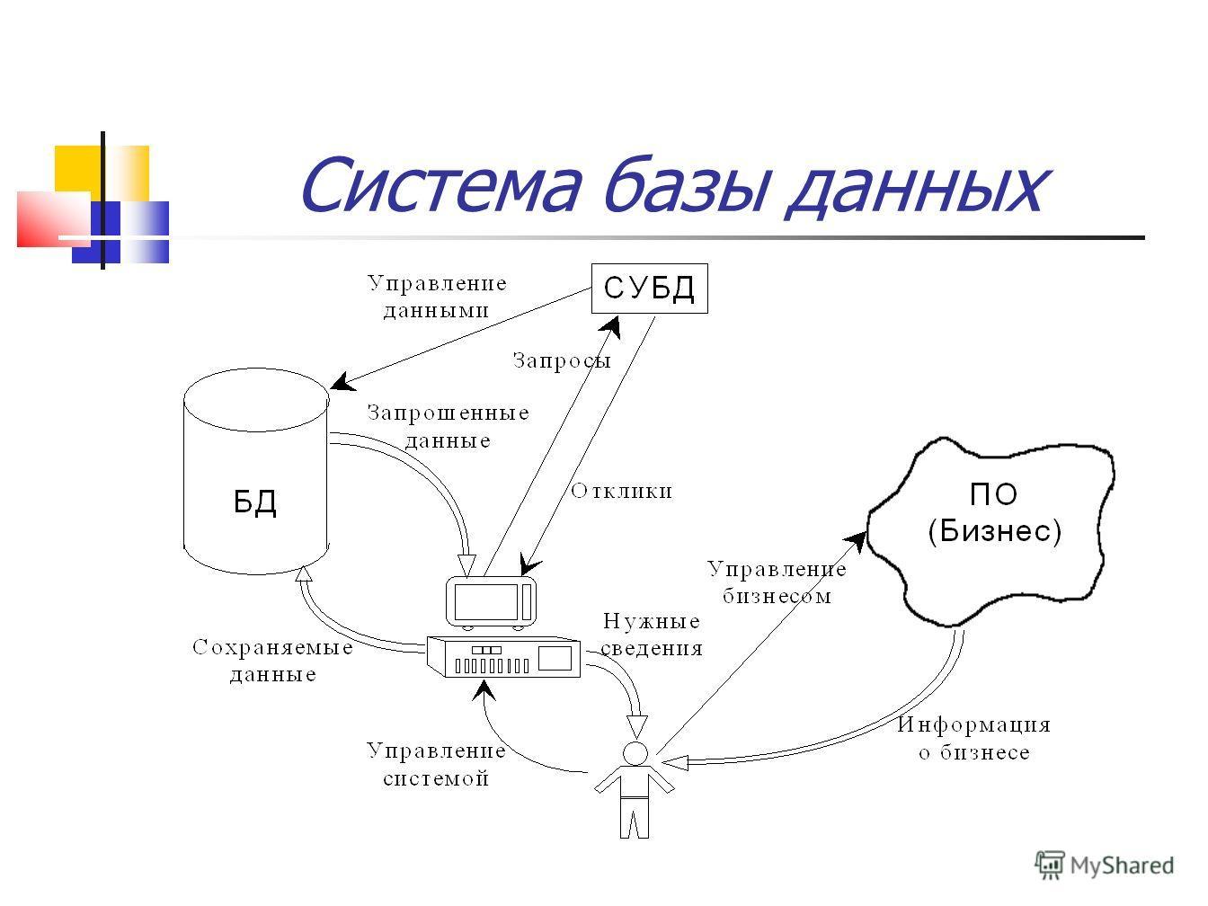 Система базы данных