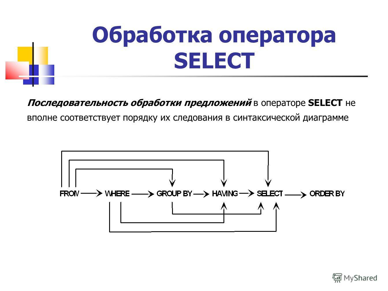 Обработка оператора SELECT Последовательность обработки предложений в операторе SELECT не вполне соответствует порядку их следования в синтаксической диаграмме