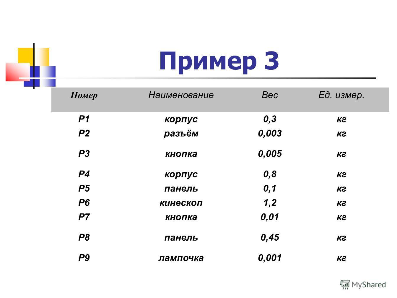 Пример 3 Номер НаименованиеВесЕд. измер. P1корпус0,3кг P2разъём0,003кг P3кнопка0,005кг P4корпус0,8кг P5панель0,1кг P6кинескоп1,2кг P7кнопка0,01кг P8панель0,45кг P9лампочка0,001кг