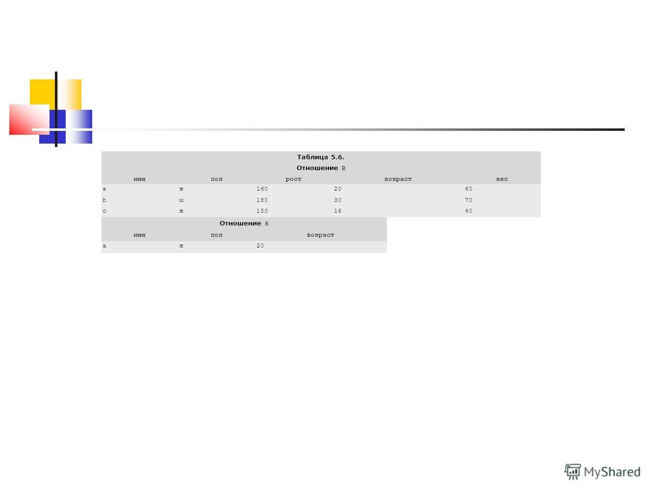 Таблица 5.6. Отношение R имяполроствозраствес aж1602060 bм1803070 cж1501640 Отношение S имяполвозраст aж20