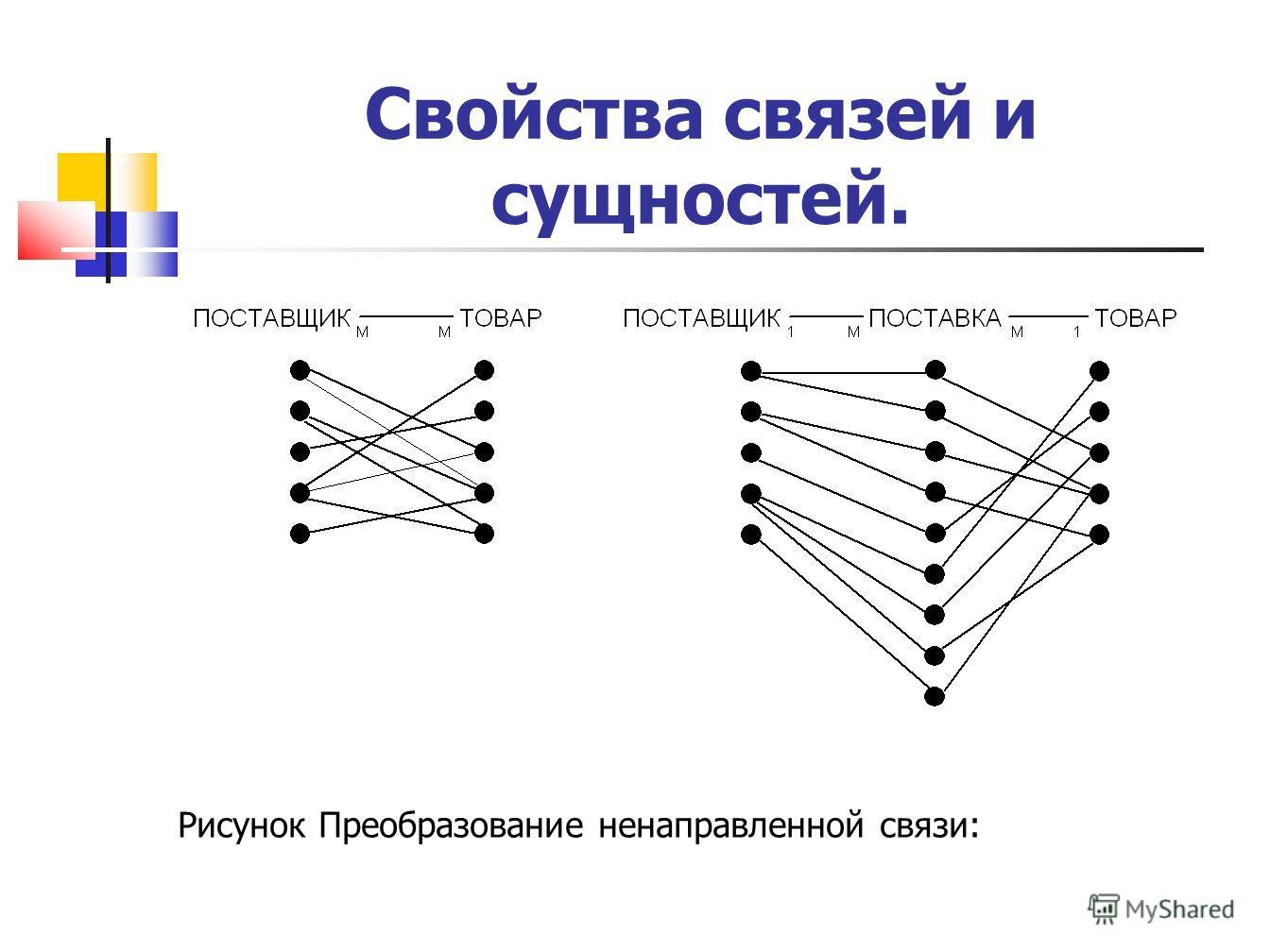 Свойства связей и сущностей. Рисунок Преобразование ненаправленной связи: