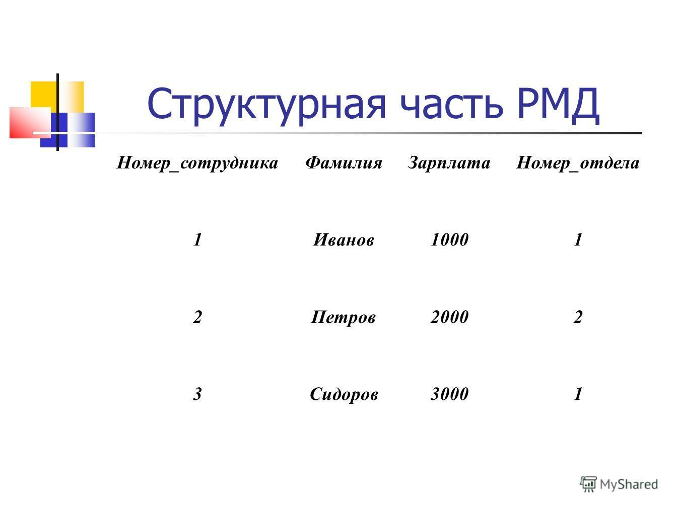 Структурная часть РМД Номер_сотрудникаФамилияЗарплатаНомер_отдела 1Иванов10001 2Петров20002 3Сидоров30001