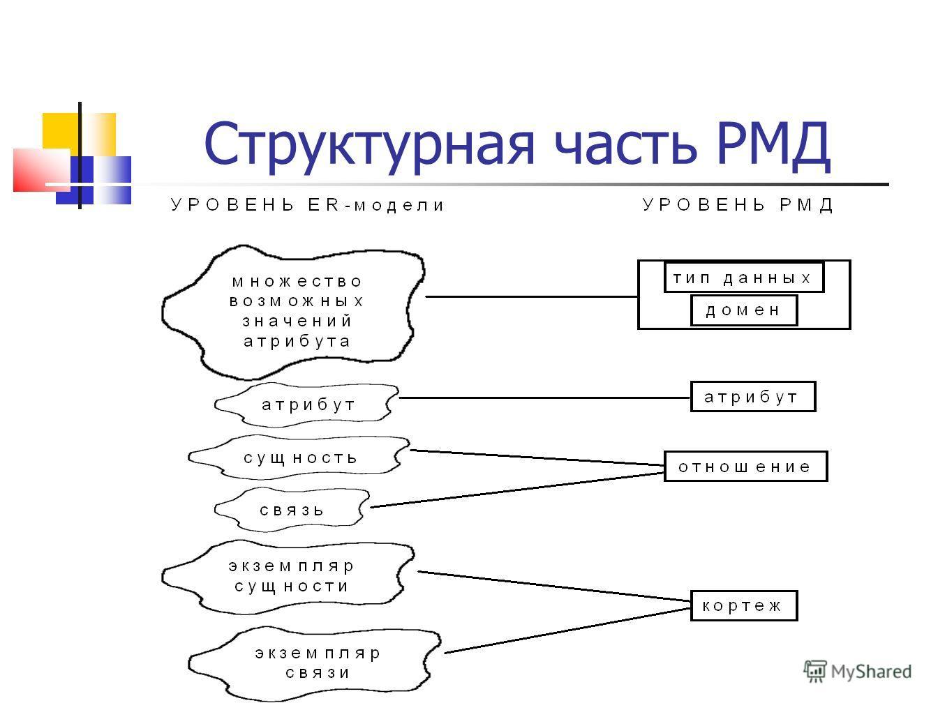 Структурная часть РМД