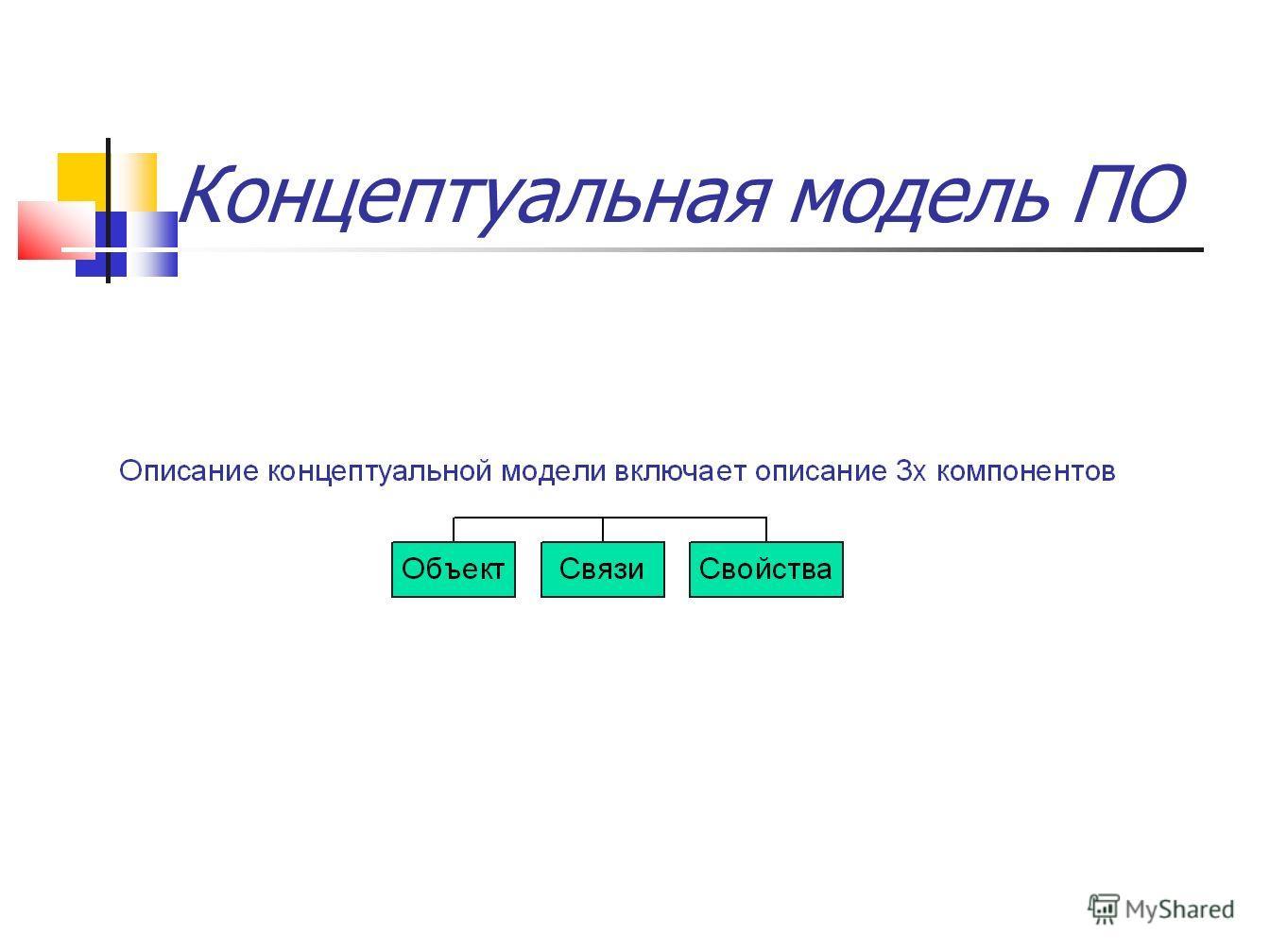 Концептуальная модель ПО