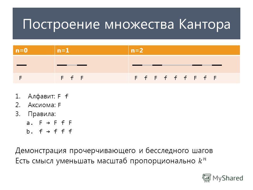 Построение множества Кантора n=0n=1n=2 F F f F F f F f f f F f F