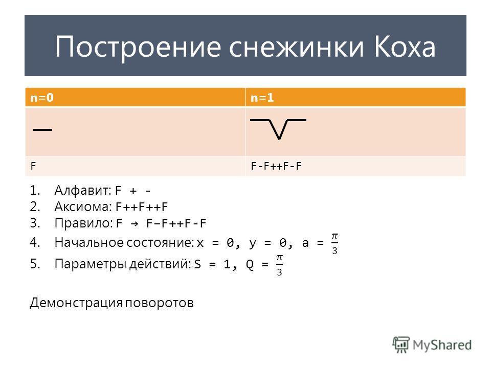 Построение снежинки Коха n=0n=1 FF-F++F-F