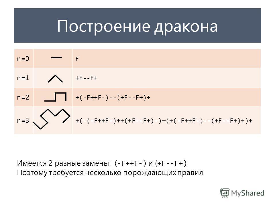 Построение дракона n=0 F n=1 +F--F+ n=2 +(-F++F-)--(+F--F+)+ n=3 +(-(-F++F-)++(+F--F+)-)(+(-F++F-)--(+F--F+)+)+ Имеется 2 разные замены: ( -F++F-) и ( +F--F+) Поэтому требуется несколько порождающих правил
