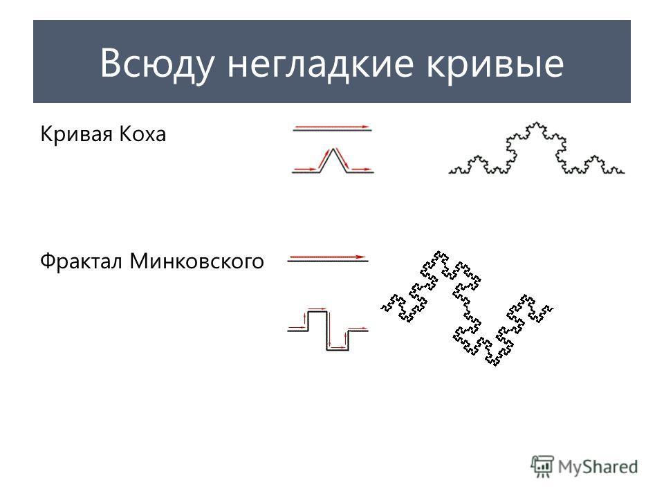 Всюду негладкие кривые Кривая Коха Фрактал Минковского