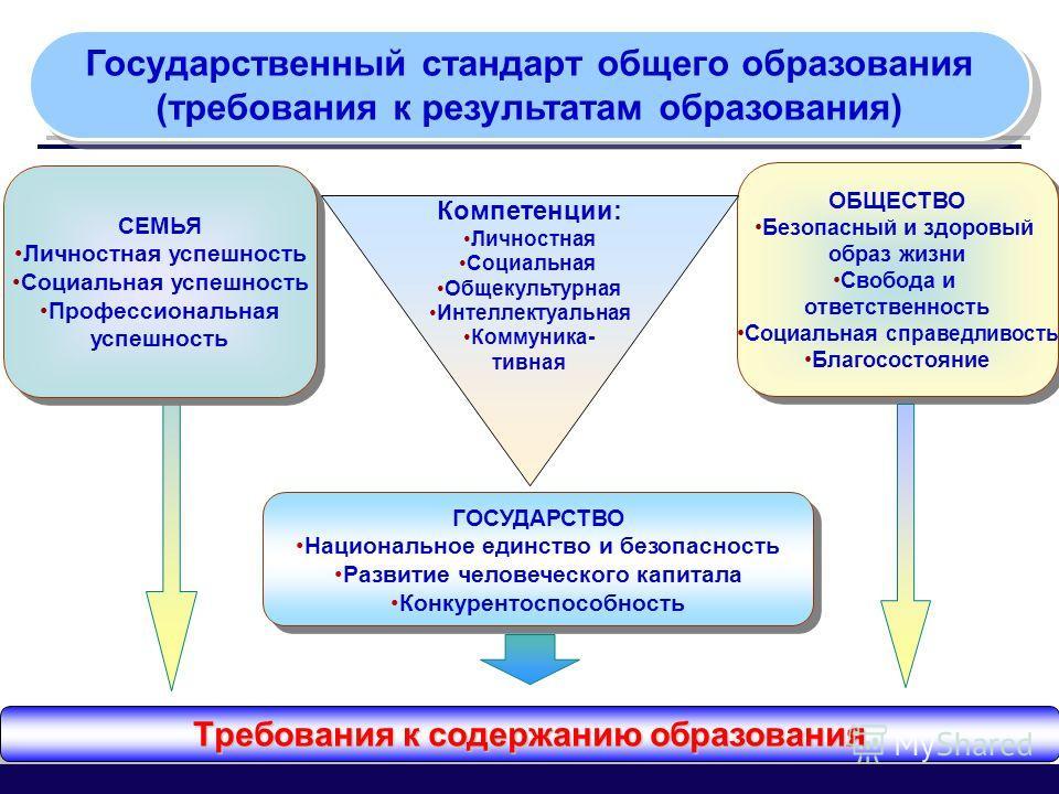 СЕМЬЯ Личностная успешность Социальная успешность Профессиональная успешность СЕМЬЯ Личностная успешность Социальная успешность Профессиональная успешность ГОСУДАРСТВО Национальное единство и безопасность Развитие человеческого капитала Конкурентоспо