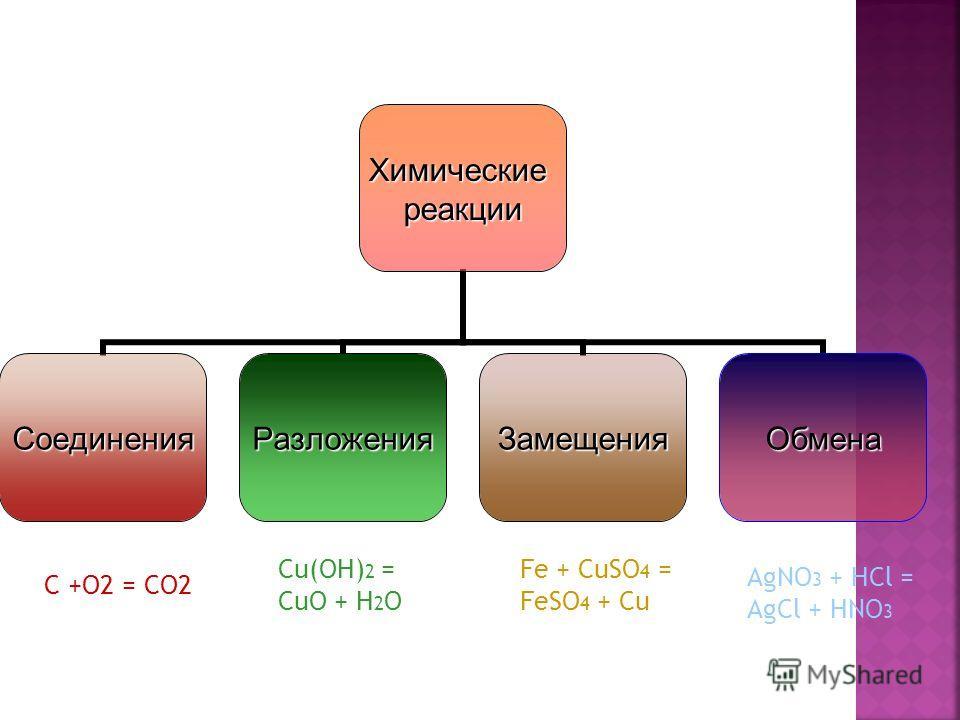 Химическиереакции СоединенияРазложенияЗамещенияОбмена AgNO 3 + HCl = AgCl + HNO 3 Fe + CuSO 4 = FeSO 4 + Cu Cu(OH) 2 = CuO + H 2 O C +O2 = CO2