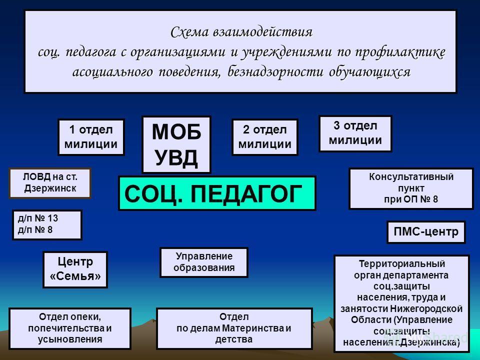 Схема взаимодействия соц.