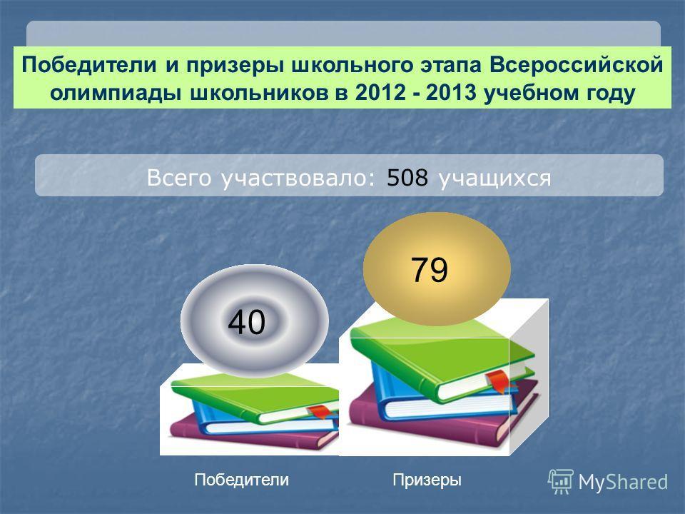 Всего участвовало: 508 учащихся Победители и призеры школьного этапа Всероссийской олимпиады школьников в 2012 - 2013 учебном году 79 40 ПобедителиПризеры