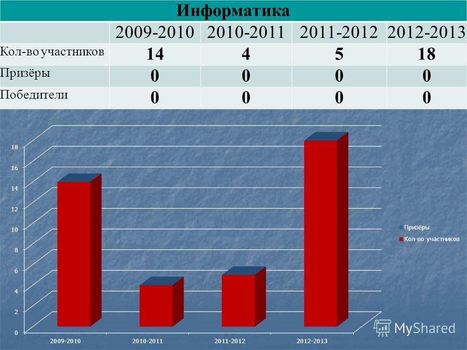 Информатика 2009-20102010-20112011-20122012-2013 Кол-во участников 144518 Призёры 0000 Победители 0000