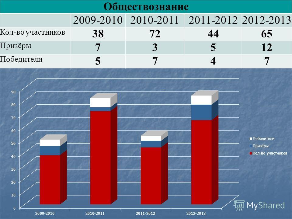 Обществознание 2009-20102010-20112011-20122012-2013 Кол-во участников 38724465 Призёры 73512 Победители 5747