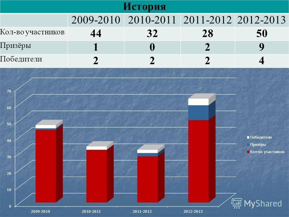 История 2009-20102010-20112011-20122012-2013 Кол-во участников 44322850 Призёры 1029 Победители 2224