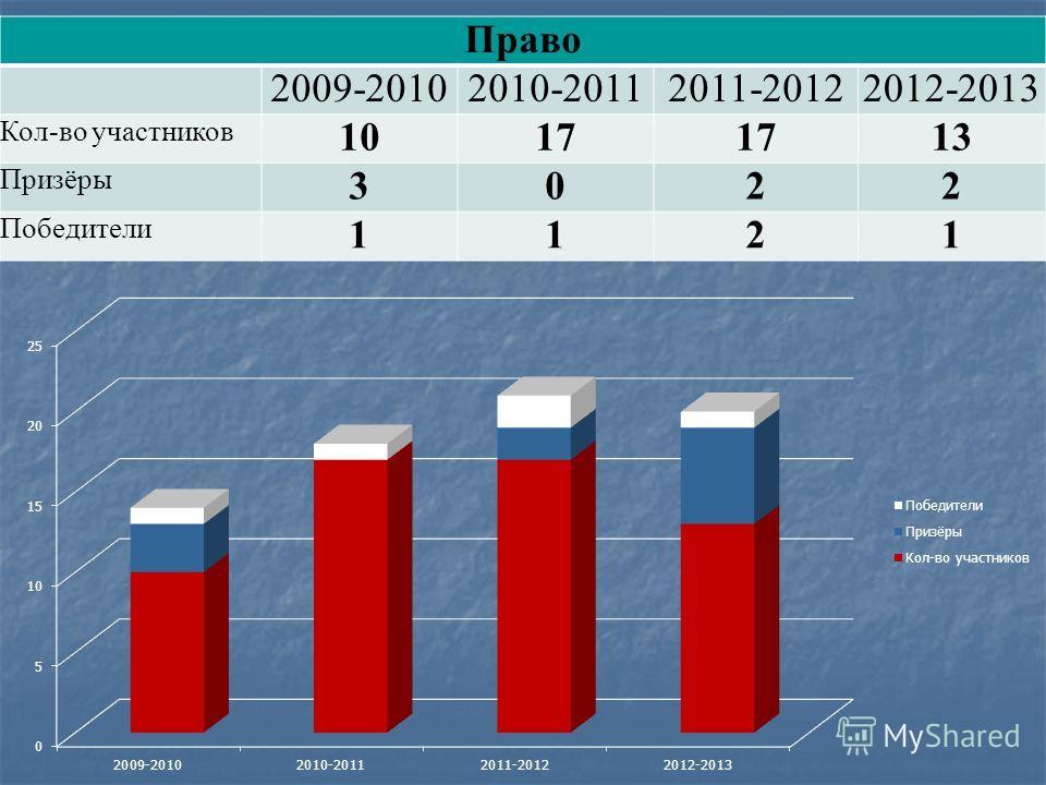 Право 2009-20102010-20112011-20122012-2013 Кол-во участников 1017 13 Призёры 3022 Победители 1121