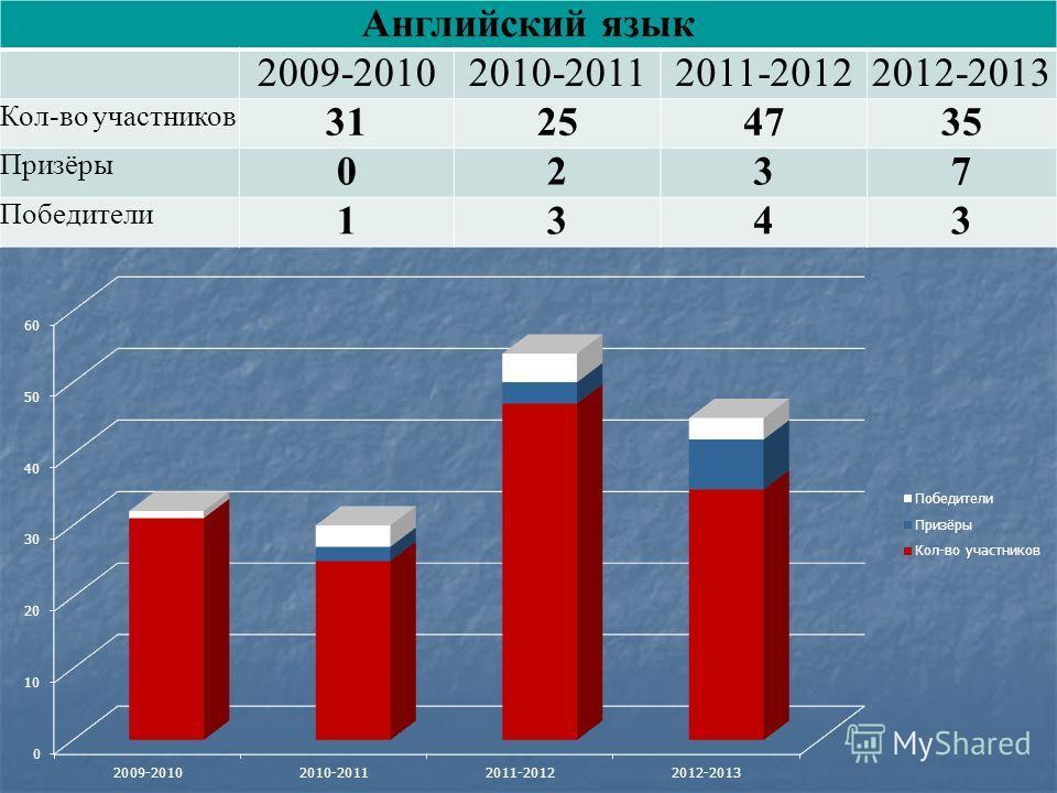 Английский язык 2009-20102010-20112011-20122012-2013 Кол-во участников 31254735 Призёры 0237 Победители 1343