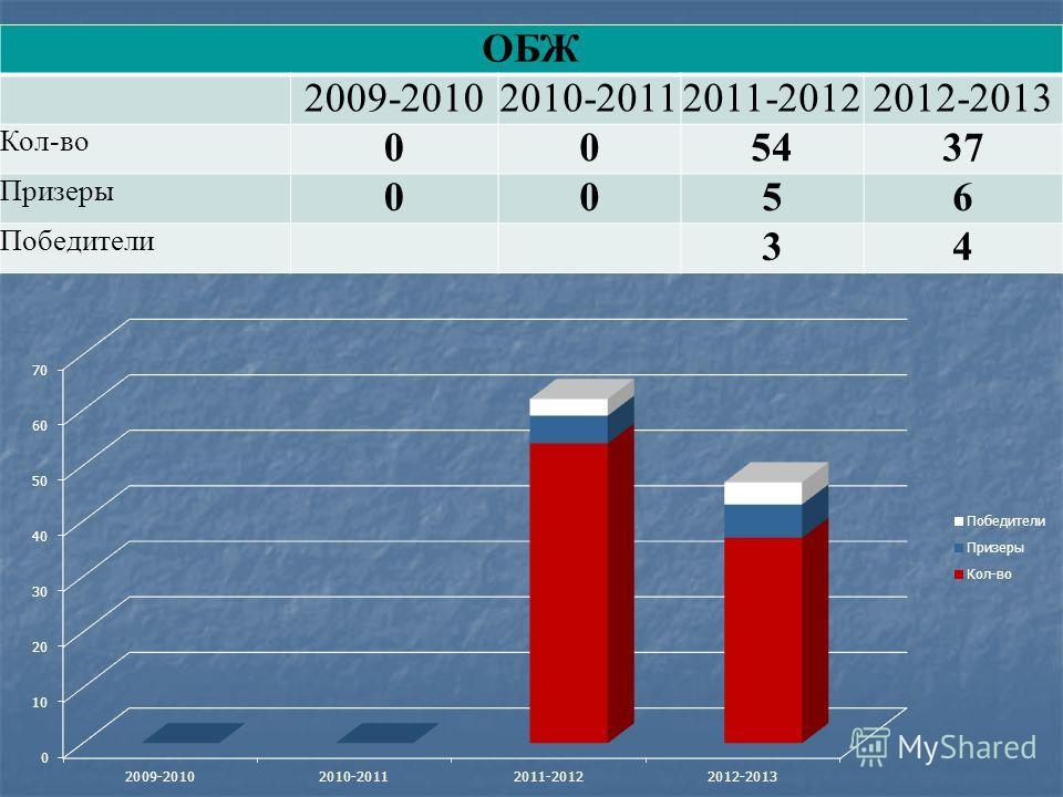 ОБЖ 2009-20102010-20112011-20122012-2013 Кол-во 005437 Призеры 0056 Победители 34