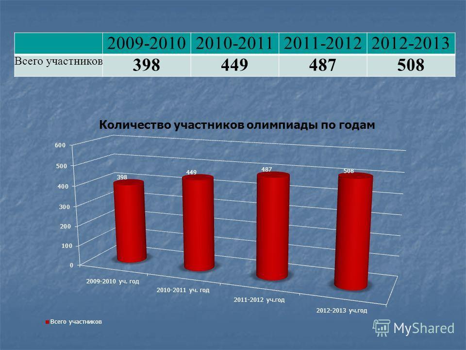 2009-20102010-20112011-20122012-2013 Всего участников 398449487508