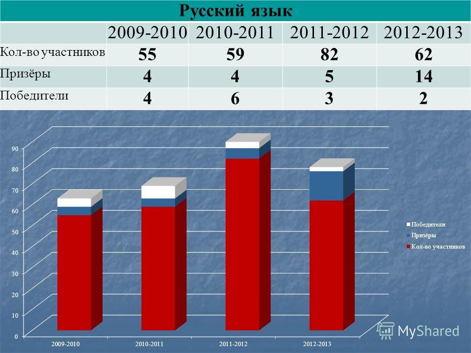 Русский язык 2009-20102010-20112011-20122012-2013 Кол-во участников 55598262 Призёры 44514 Победители 4632