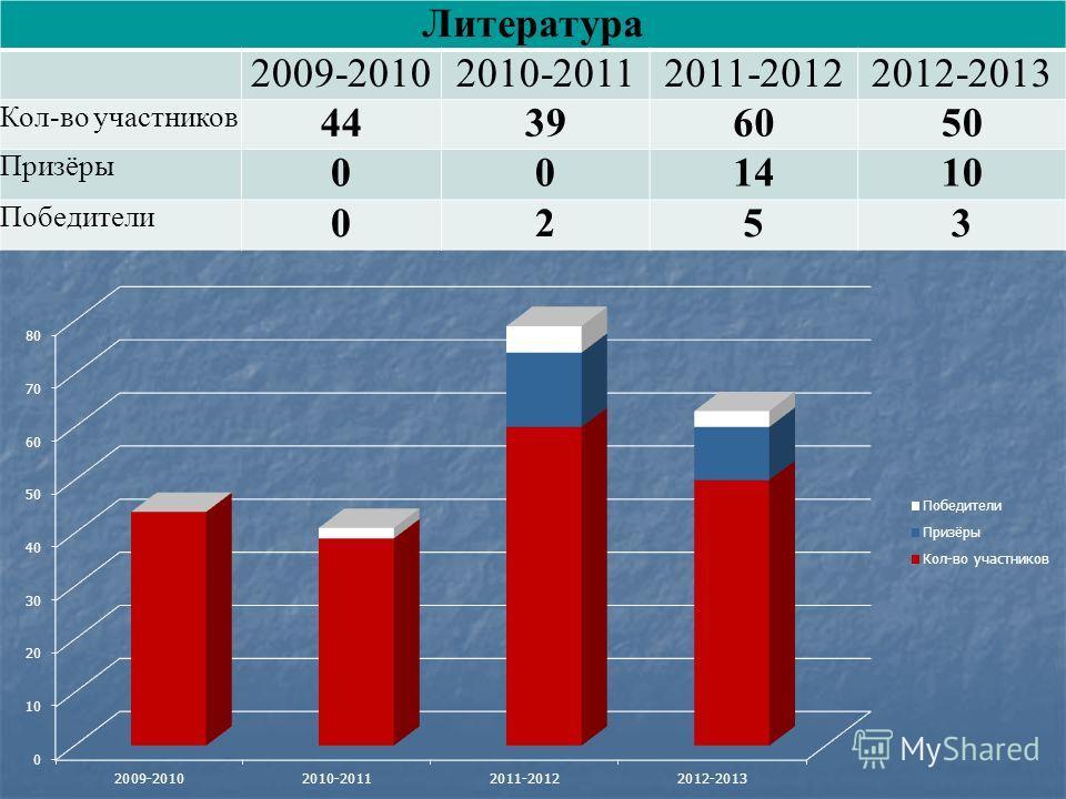 Литература 2009-20102010-20112011-20122012-2013 Кол-во участников 44396050 Призёры 001410 Победители 0253
