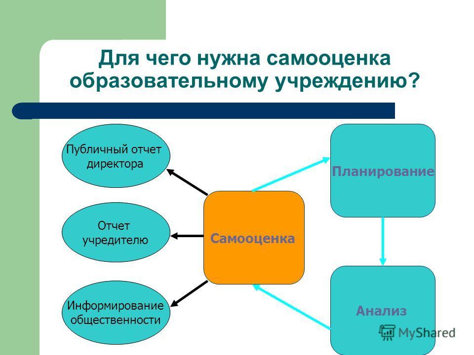 Для чего нужна самооценка образовательному учреждению? Самооценка Анализ Планирование Публичный отчет директора Отчет учредителю Информирование общественности